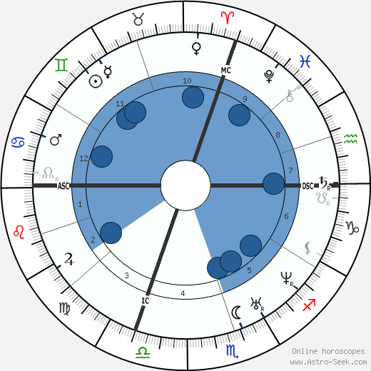 Francois Ponsard wikipedia, horoscope, astrology, instagram
