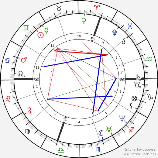 Франсуа Понсар Francois Ponsard день рождения гороскоп, Francois Ponsard Натальная карта онлайн