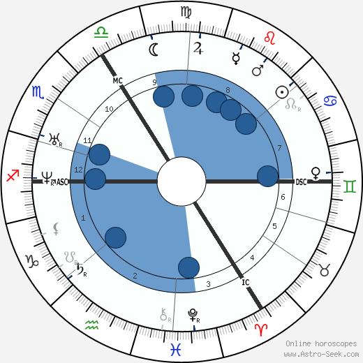George Dennis wikipedia, horoscope, astrology, instagram