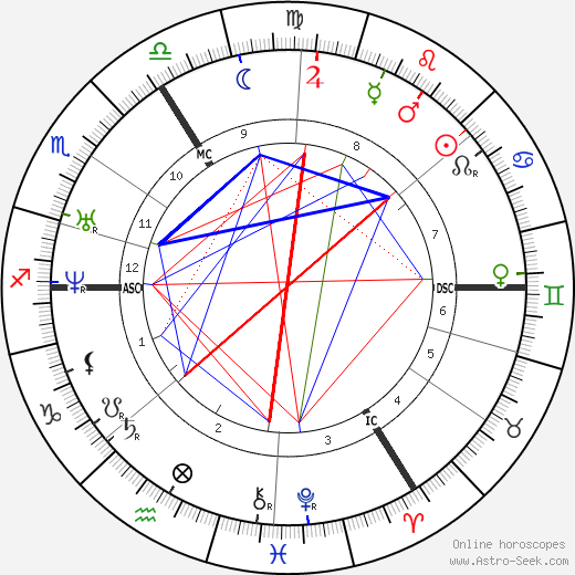 George Dennis tema natale, oroscopo, George Dennis oroscopi gratuiti, astrologia