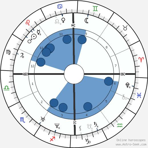 Edmond Lescarbault wikipedia, horoscope, astrology, instagram