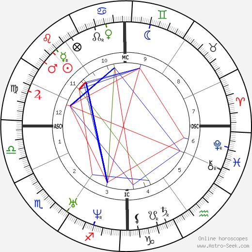 Edmond Lescarbault tema natale, oroscopo, Edmond Lescarbault oroscopi gratuiti, astrologia