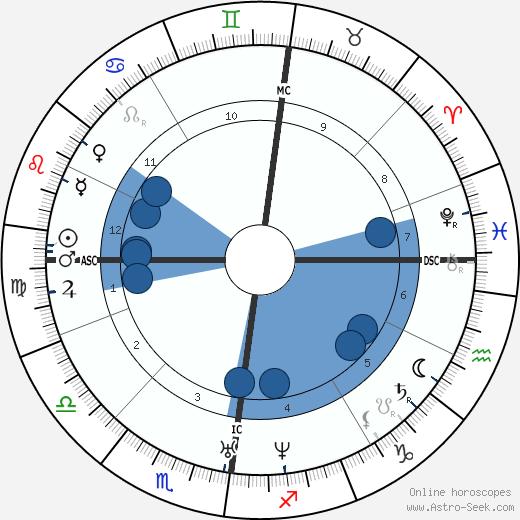 Sheridan Le Fanu wikipedia, horoscope, astrology, instagram