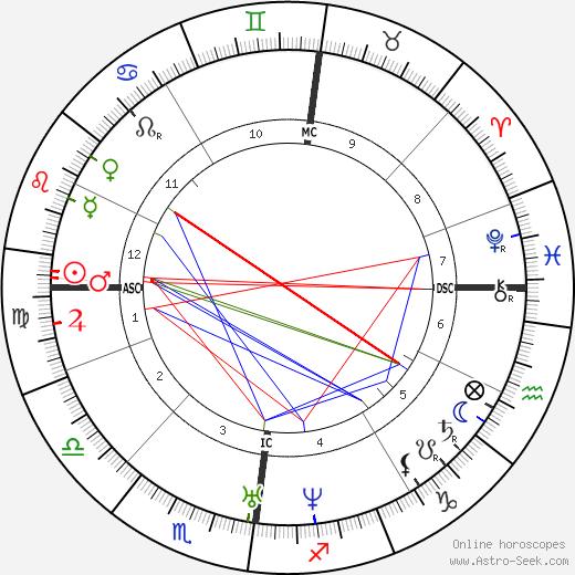 Шеридан Ле Фаню Sheridan Le Fanu день рождения гороскоп, Sheridan Le Fanu Натальная карта онлайн