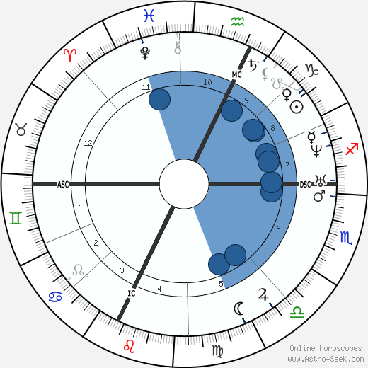 Charles Renouvier horoscope, astrology, sign, zodiac, date of birth, instagram