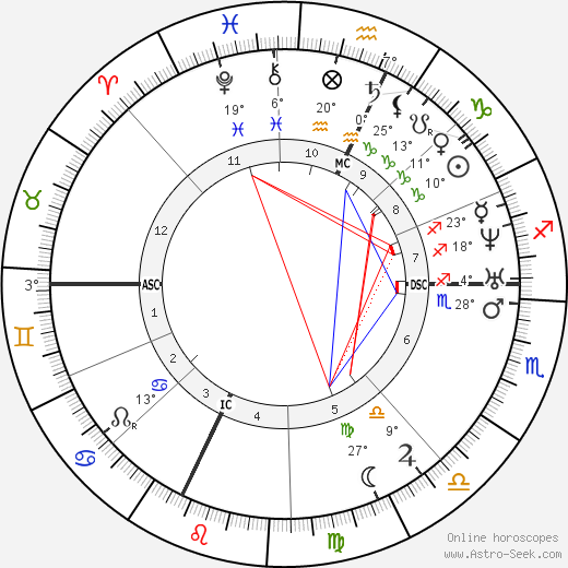 Charles Renouvier birth chart, biography, wikipedia 2018, 2019