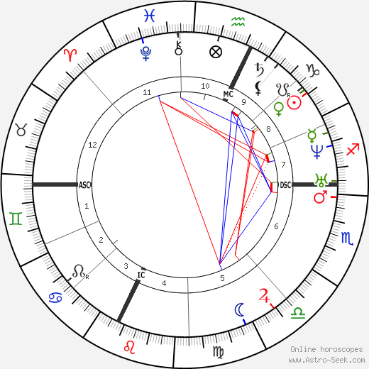 Charles Renouvier tema natale, oroscopo, Charles Renouvier oroscopi gratuiti, astrologia