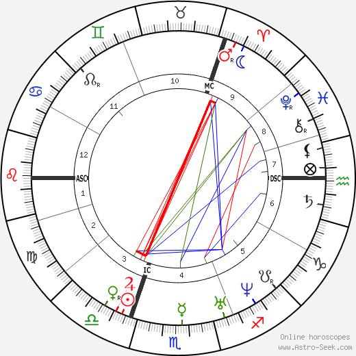 Эмануэль Гейбель Emanuel Geibel день рождения гороскоп, Emanuel Geibel Натальная карта онлайн