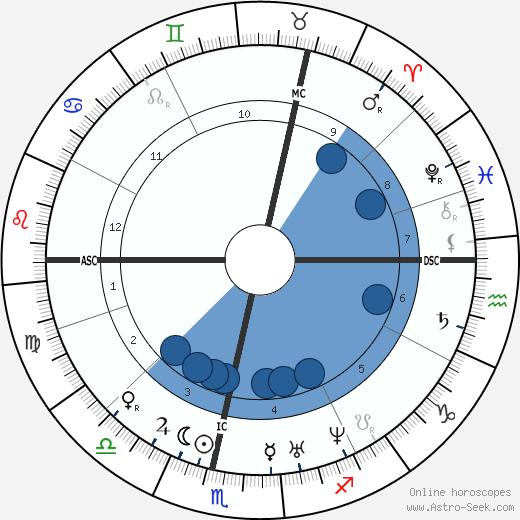 Karl Weierstrass wikipedia, horoscope, astrology, instagram