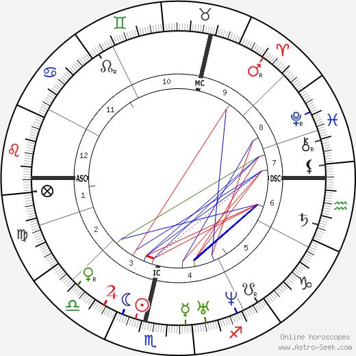 Karl Weierstrass astro natal birth chart, Karl Weierstrass horoscope, astrology