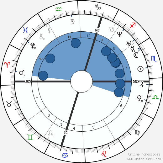 George Boole wikipedia, horoscope, astrology, instagram