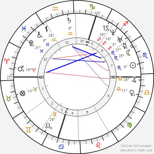 George Boole birth chart, biography, wikipedia 2019, 2020