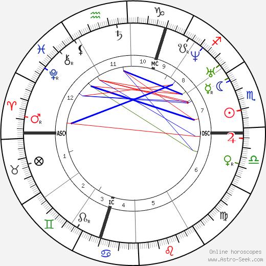 George Boole astro natal birth chart, George Boole horoscope, astrology