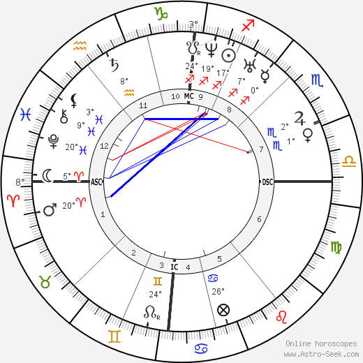 Ada Lovelace birth chart, biography, wikipedia 2019, 2020