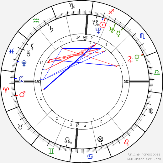 Ada Lovelace astro natal birth chart, Ada Lovelace horoscope, astrology