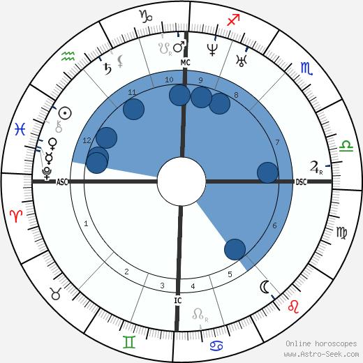 Jan August Hendrik Leys wikipedia, horoscope, astrology, instagram