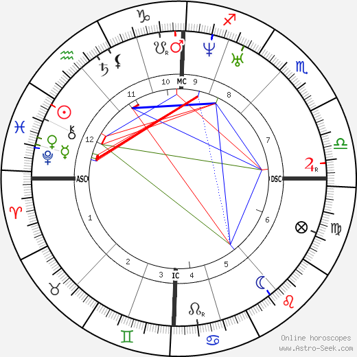Jan August Hendrik Leys tema natale, oroscopo, Jan August Hendrik Leys oroscopi gratuiti, astrologia