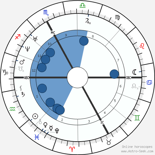 Jean-Louis Meissonier wikipedia, horoscope, astrology, instagram