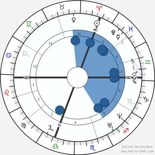 Clotilde de Vaux wikipedia, horoscope, astrology, instagram