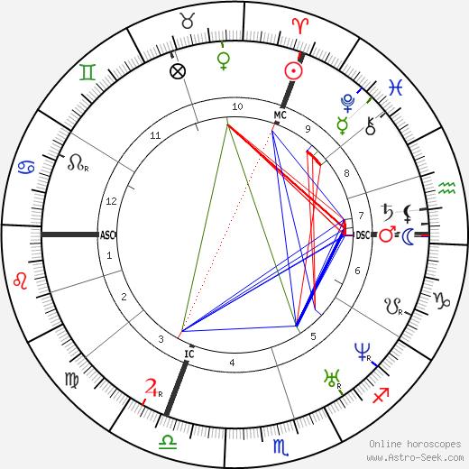 Clotilde de Vaux день рождения гороскоп, Clotilde de Vaux Натальная карта онлайн