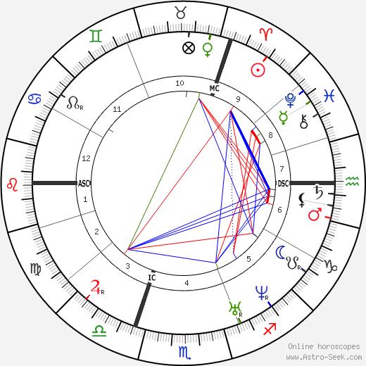 Otto von Bismarck astro natal birth chart, Otto von Bismarck horoscope, astrology