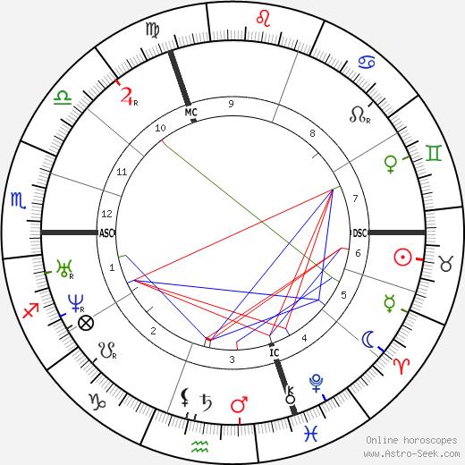 Эжен Лабиш Eugène Labiche день рождения гороскоп, Eugène Labiche Натальная карта онлайн