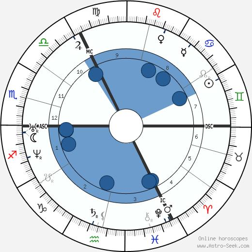 Cornelius Krieghoff wikipedia, horoscope, astrology, instagram
