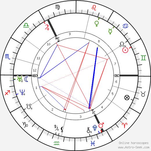 Cornelius Krieghoff tema natale, oroscopo, Cornelius Krieghoff oroscopi gratuiti, astrologia