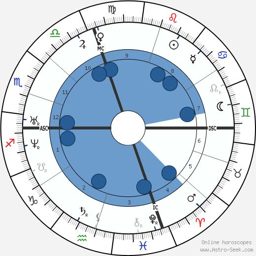 Richard Henry Dana wikipedia, horoscope, astrology, instagram