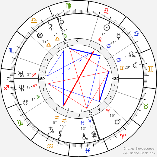 Richard Henry Dana birth chart, biography, wikipedia 2020, 2021