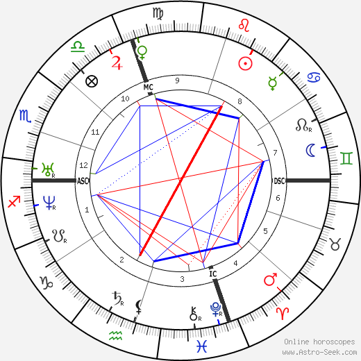 Richard Henry Dana birth chart, Richard Henry Dana astro natal horoscope, astrology