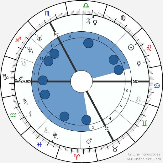 Saint John Bosco wikipedia, horoscope, astrology, instagram