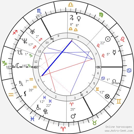 Saint John Bosco birth chart, biography, wikipedia 2018, 2019