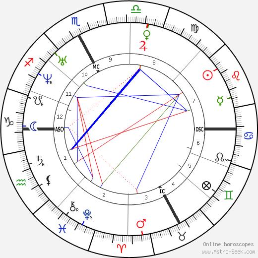 Saint John Bosco astro natal birth chart, Saint John Bosco horoscope, astrology