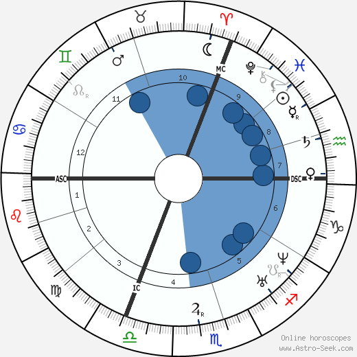 Théodore-Augustin Forcade wikipedia, horoscope, astrology, instagram