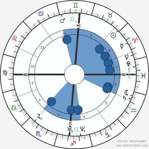 Charlotte Brontë wikipedia, horoscope, astrology, instagram