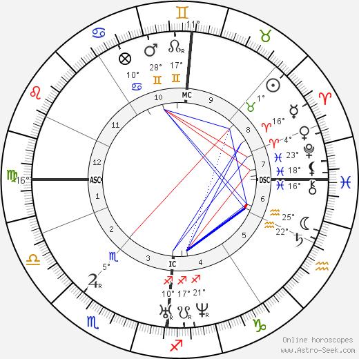 Charlotte Brontë birth chart, biography, wikipedia 2019, 2020