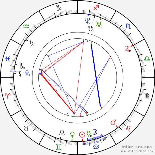 Louis Bignon astro natal birth chart, Louis Bignon horoscope, astrology