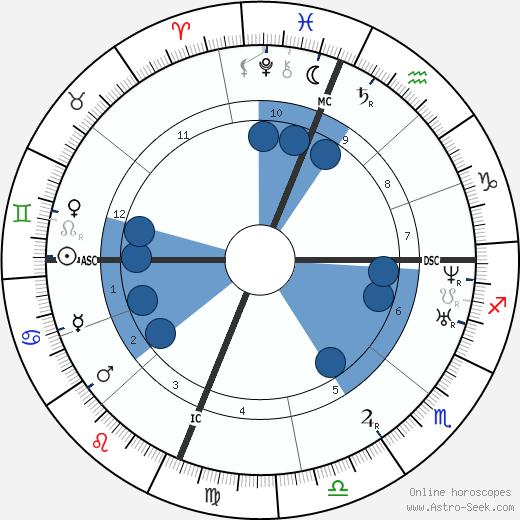 Luke P. Blackburn wikipedia, horoscope, astrology, instagram