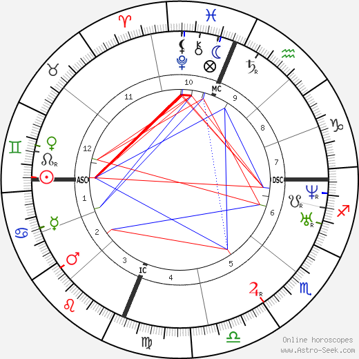 Luke P. Blackburn astro natal birth chart, Luke P. Blackburn horoscope, astrology