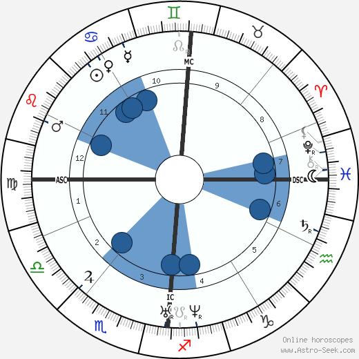 Arthur de Gobineau wikipedia, horoscope, astrology, instagram