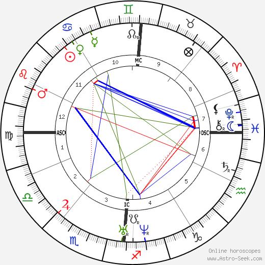 Arthur de Gobineau tema natale, oroscopo, Arthur de Gobineau oroscopi gratuiti, astrologia