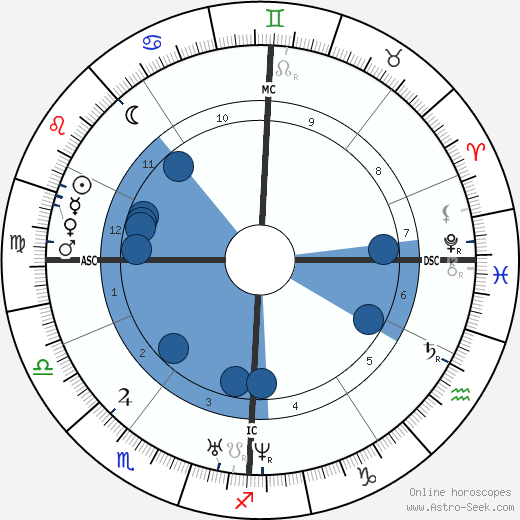 Charles Gerhardt horoscope, astrology, sign, zodiac, date of birth, instagram