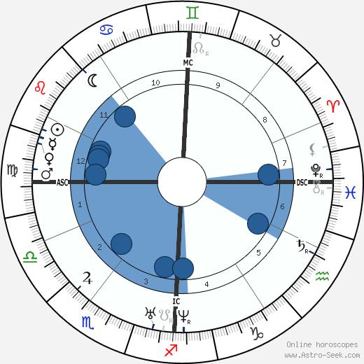 Charles Gerhardt wikipedia, horoscope, astrology, instagram
