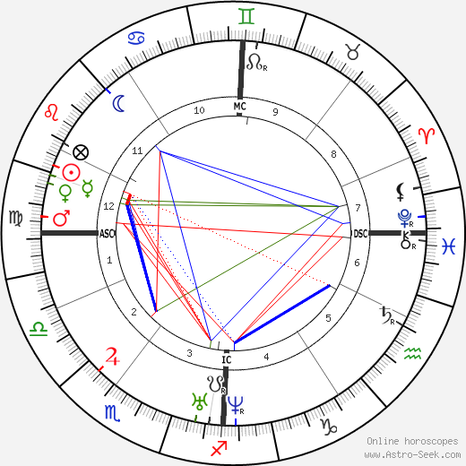 Charles Gerhardt astro natal birth chart, Charles Gerhardt horoscope, astrology