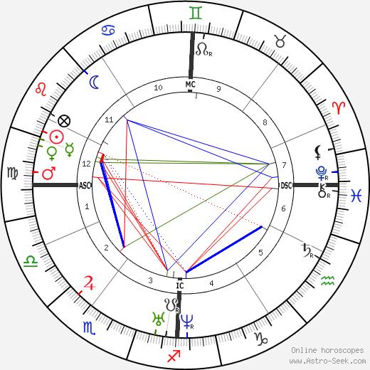 Charles Gerhardt день рождения гороскоп, Charles Gerhardt Натальная карта онлайн