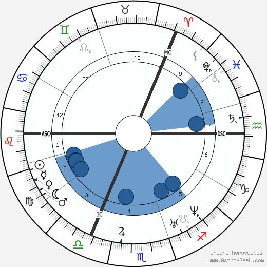 Daniel Gooch wikipedia, horoscope, astrology, instagram