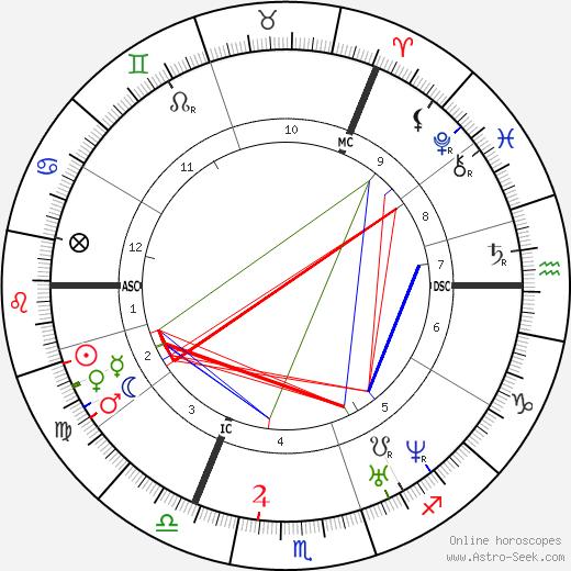 Daniel Gooch день рождения гороскоп, Daniel Gooch Натальная карта онлайн