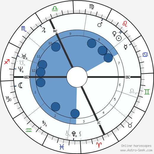 Russell Sage wikipedia, horoscope, astrology, instagram