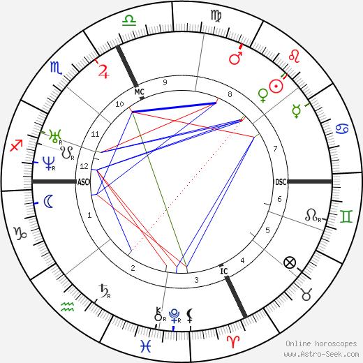 Russell Sage день рождения гороскоп, Russell Sage Натальная карта онлайн